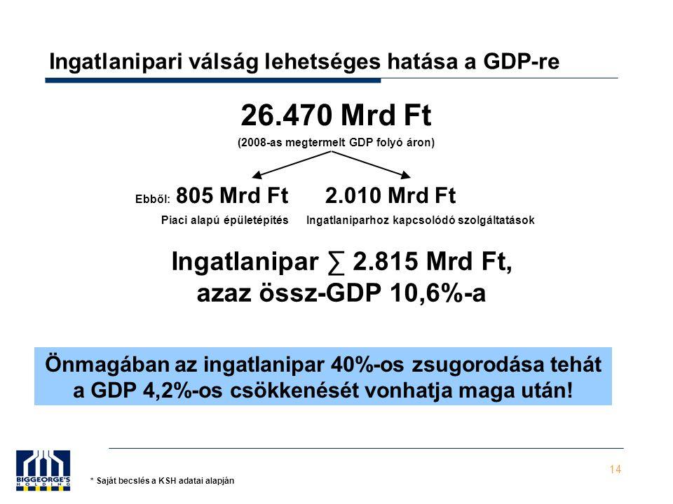 14 Ingatlanipari válság lehetséges hatása a GDP-re 26.470 Mrd Ft (2008-as megtermelt GDP folyó áron) Ebből: 805 Mrd Ft 2.010 Mrd Ft Piaci alapú épületépítésIngatlaniparhoz kapcsolódó szolgáltatások Ingatlanipar ∑ 2.815 Mrd Ft, azaz össz-GDP 10,6%-a Önmagában az ingatlanipar 40%-os zsugorodása tehát a GDP 4,2%-os csökkenését vonhatja maga után.
