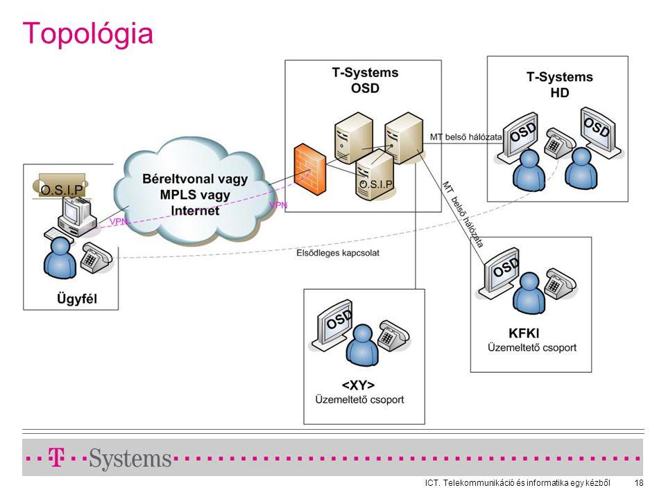 ICT. Telekommunikáció és informatika egy kézből18 Topológia