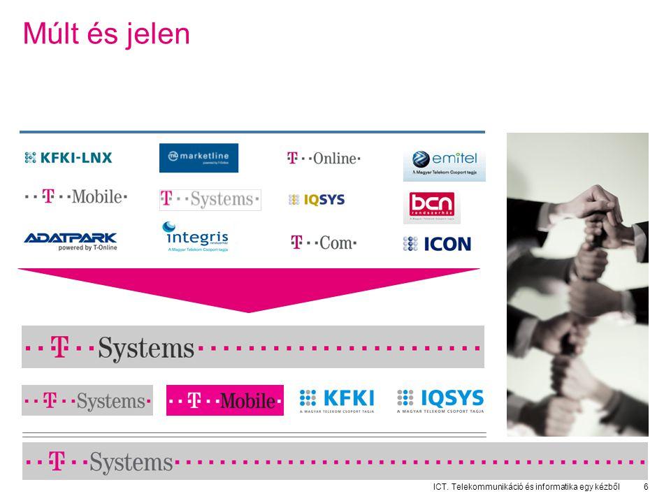 ICT. Telekommunikáció és informatika egy kézből6 Múlt és jelen