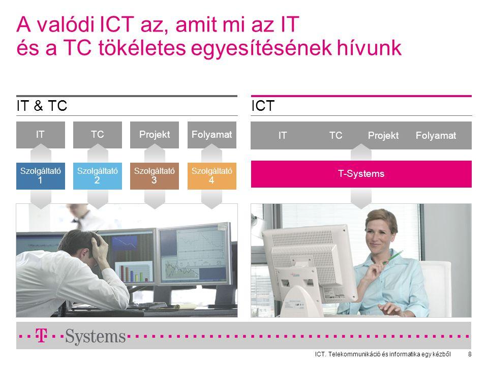 ICT. Telekommunikáció és informatika egy kézből8 ICTIT & TC A valódi ICT az, amit mi az IT és a TC tökéletes egyesítésének hívunk TCProjektFolyamatIT