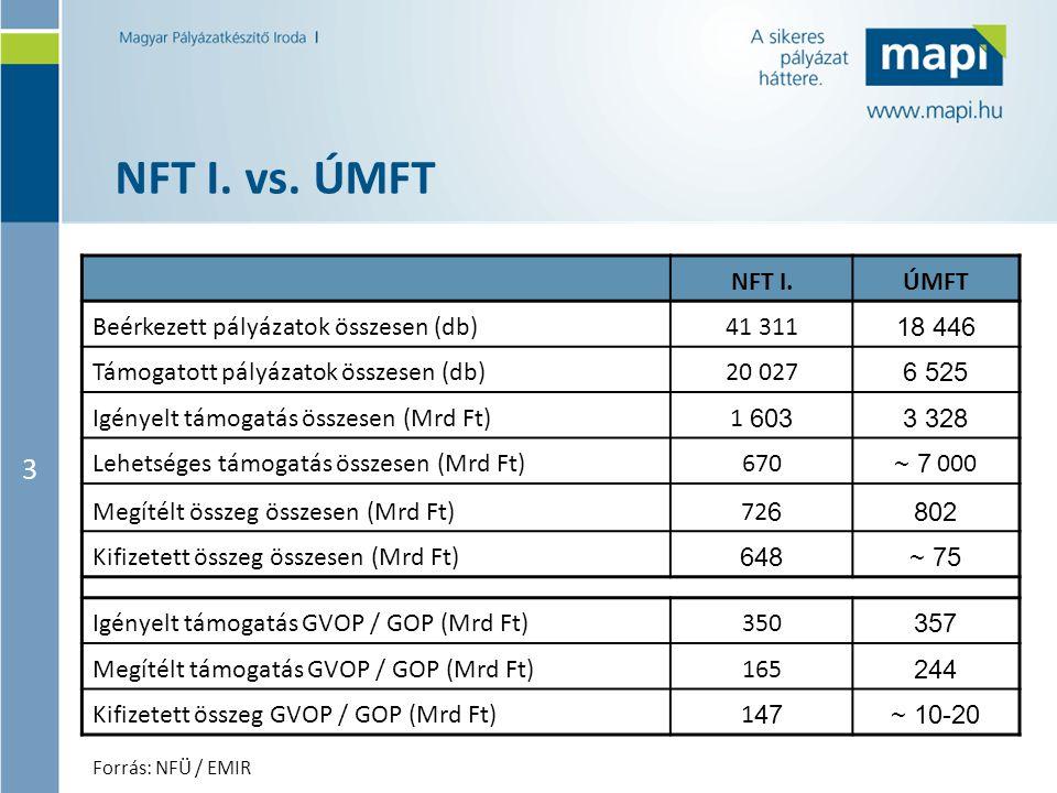 3 NFT I. vs. ÚMFT NFT I.ÚMFT Beérkezett pályázatok összesen (db)41 311 18 446 Támogatott pályázatok összesen (db)20 027 6 525 Igényelt támogatás össze
