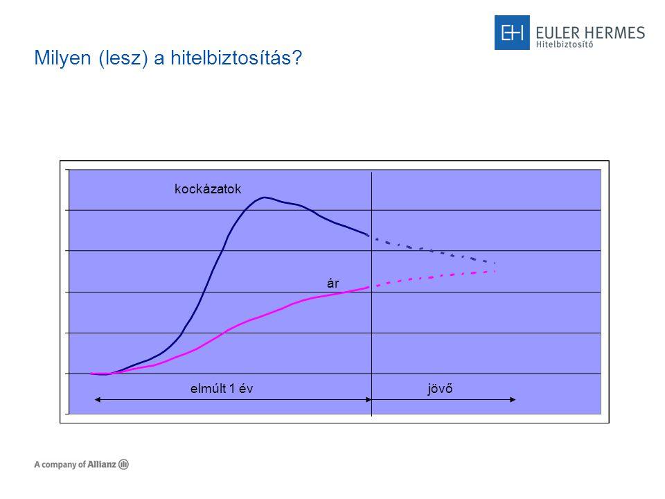 Milyen (lesz) a hitelbiztosítás.Magasabb ár 2008: 0.27% F vs.