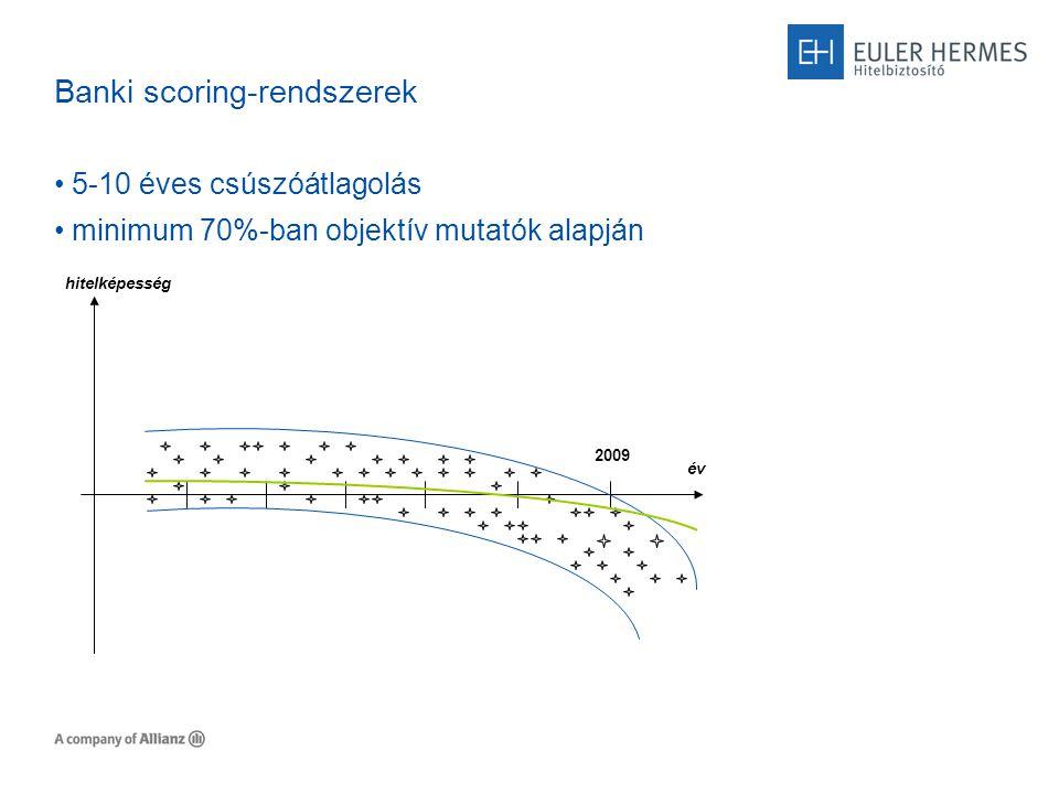 Banki scoring-rendszerek 5-10 éves csúszóátlagolás minimum 70%-ban objektív mutatók alapján 2009 hitelképesség év