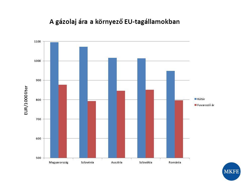 A gázolaj ára a környező EU-tagállamokban EUR/1000 liter