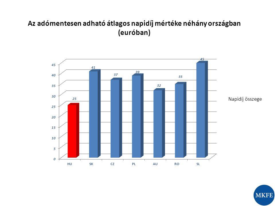 Napidíj összege Az adómentesen adható átlagos napidíj mértéke néhány országban (euróban)