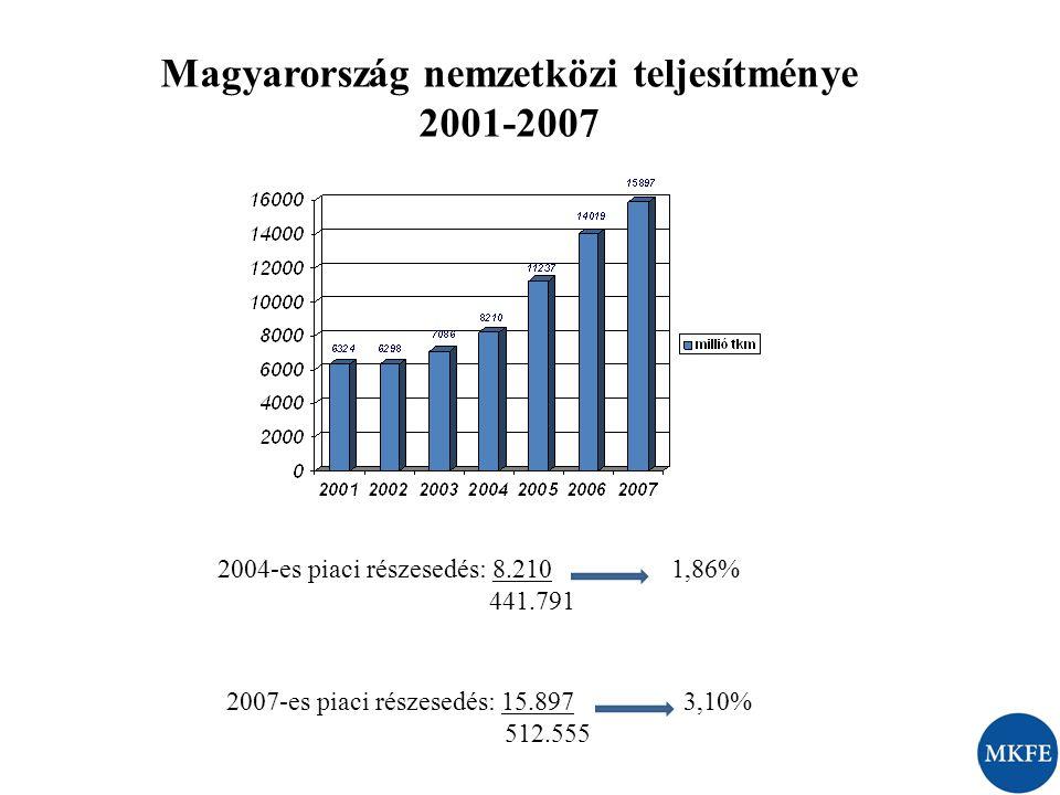 Magyarország nemzetközi teljesítménye 2001-2007 2004-es piaci részesedés: 8.210 1,86% 441.791 2007-es piaci részesedés: 15.897 3,10% 512.555