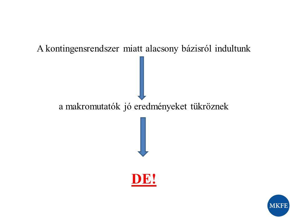 A kontingensrendszer miatt alacsony bázisról indultunk a makromutatók jó eredményeket tükröznek DE!