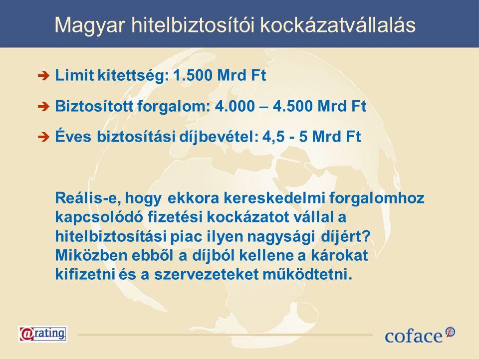 Magyar hitelbiztosítói kockázatvállalás  Limit kitettség: 1.500 Mrd Ft  Biztosított forgalom: 4.000 – 4.500 Mrd Ft  Éves biztosítási díjbevétel: 4,5 - 5 Mrd Ft Reális-e, hogy ekkora kereskedelmi forgalomhoz kapcsolódó fizetési kockázatot vállal a hitelbiztosítási piac ilyen nagysági díjért.