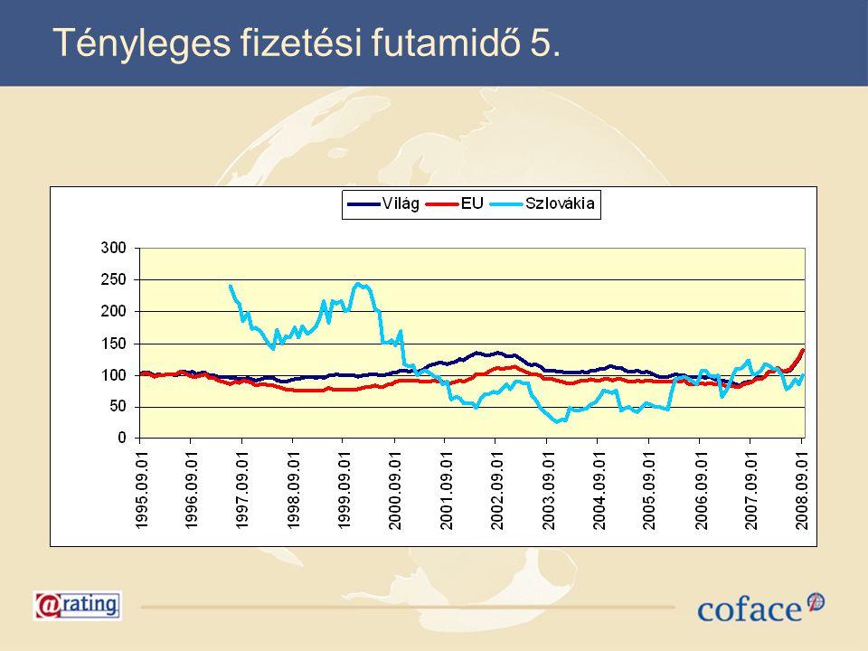 Magyar fizetésképtelenségi trend   Csőd  Felszámolás  Végelszám olás  Össz:  2008( 1-9 hó)  12  8 096  7 090  15 198  2007 (1-9 hó)  17  7 250  6 473  13 740  Változás:  70,59%  111,67%  109,53%  110,61%