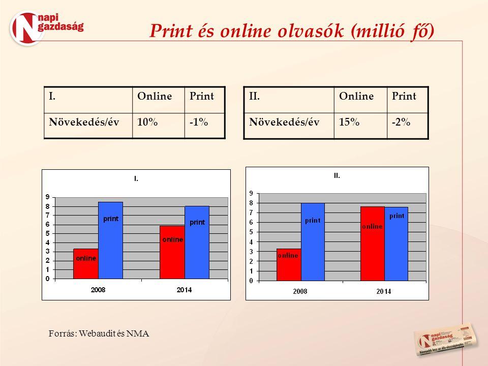 Print és online olvasók (millió fő) I.OnlinePrint Növekedés/év10%-1% II.OnlinePrint Növekedés/év15%-2% Forrás: Webaudit és NMA