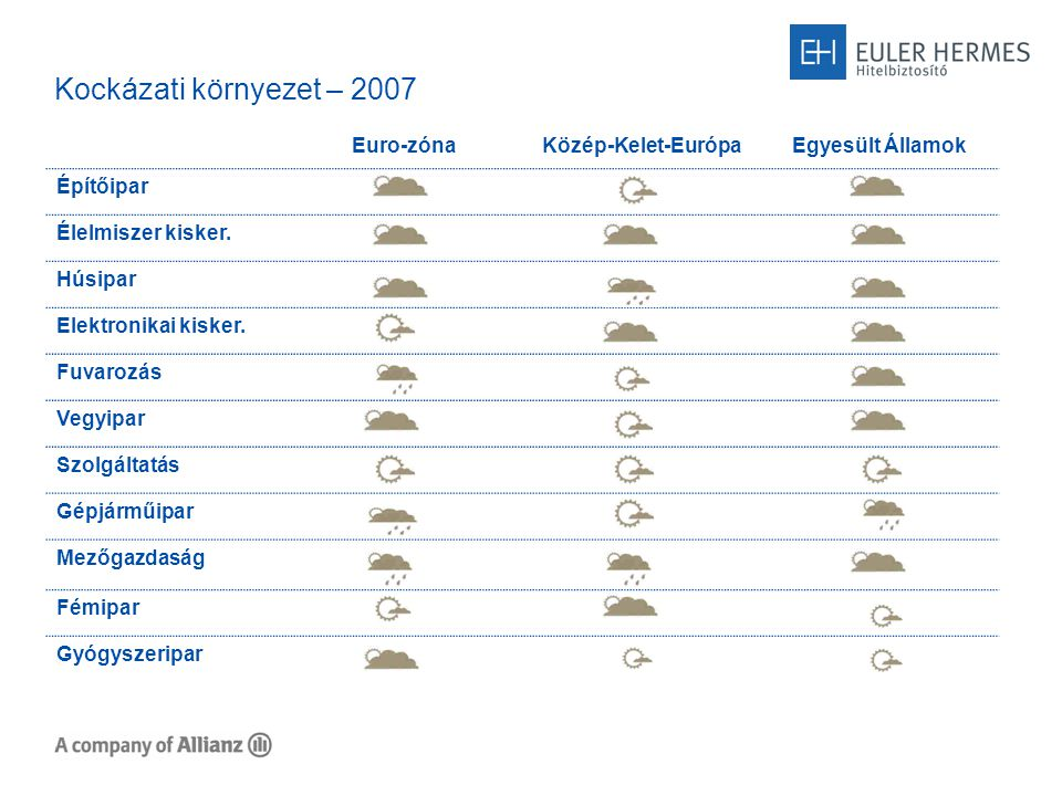 Kockázati környezet – 2007 Euro-zónaKözép-Kelet-EurópaEgyesült Államok Építőipar Élelmiszer kisker.
