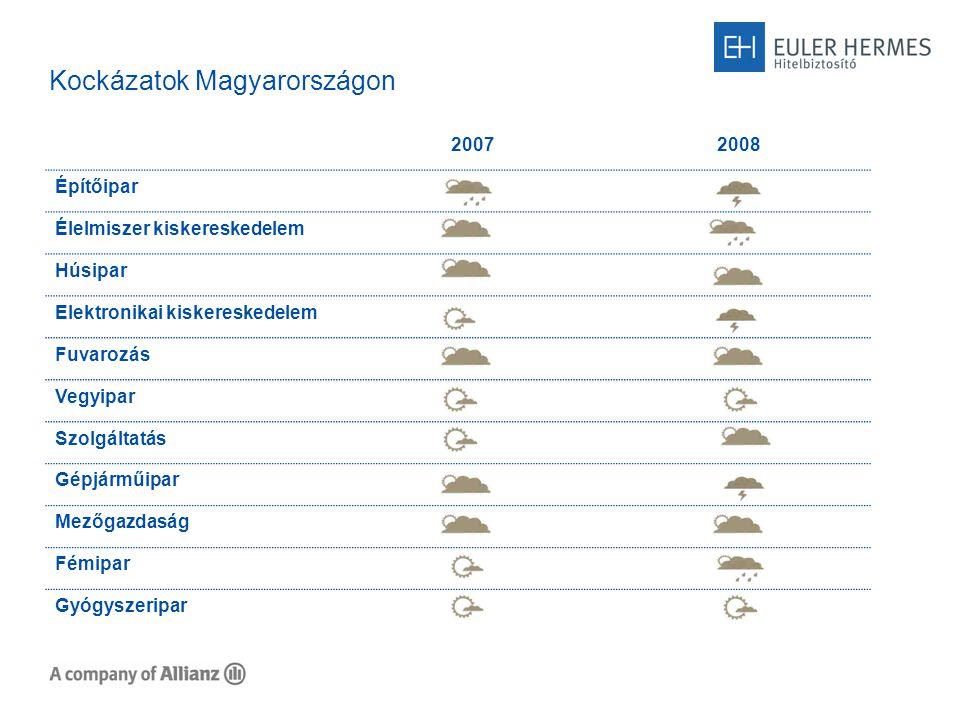 Kockázatok Magyarországon 20072008 Építőipar Élelmiszer kiskereskedelem Húsipar Elektronikai kiskereskedelem Fuvarozás Vegyipar Szolgáltatás Gépjárműipar Mezőgazdaság Fémipar Gyógyszeripar