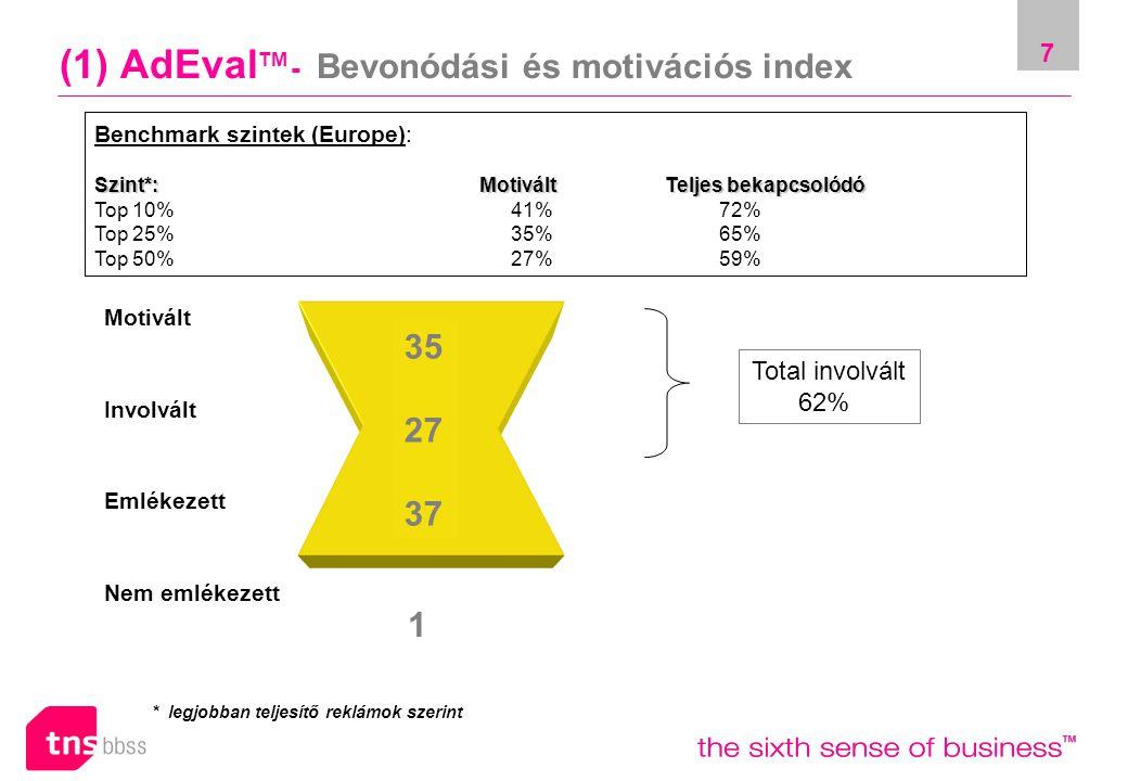 7 (1) AdEval TM - Bevonódási és motivációs index Motivált Involvált Emlékezett Nem emlékezett Benchmark szintek (Europe): Szint*: Motivált Teljes bekapcsolódó Top 10% 41%72% Top 25% 35%65% Top 50% 27%59% Total involvált 62% * legjobban teljesítő reklámok szerint 35 27 37 1