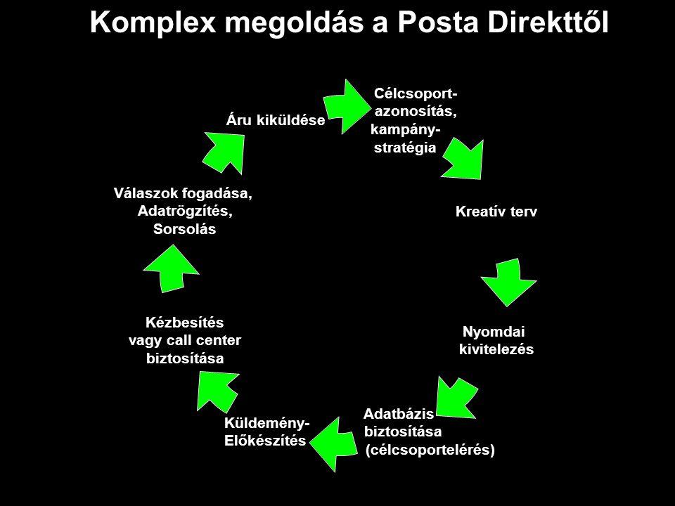 Célcsoport- azonosítás, kampány- stratégia Kreatív terv Nyomdai kivitelezés Adatbázis biztosítása (célcsoportelérés) Küldemény- Előkészítés Kézbesítés vagy call center biztosítása Válaszok fogadása, Adatrögzítés, Sorsolás Áru kiküldése Komplex megoldás a Posta Direkttől