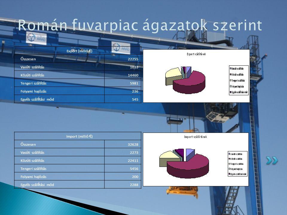 Román fuvarpiac ágazatok szerint Export (milli ó € ) Ö sszesen22255 Vas ú ti sz á ll í t á s1033 K ö z ú ti sz á ll í t á s14460 Tengeri sz á ll í t á