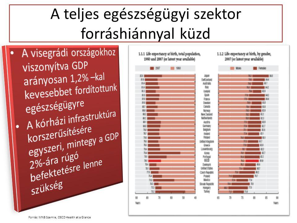 A teljes egészségügyi szektor forráshiánnyal küzd Forrás: MNB Szemle, OECD Health at a Glance