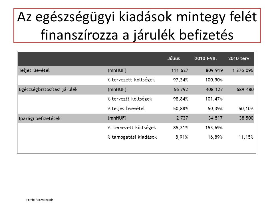 Az egészségügyi kiadások mintegy felét finanszírozza a járulék befizetés Forrás: Államkincstár Július 2010 I-VII.