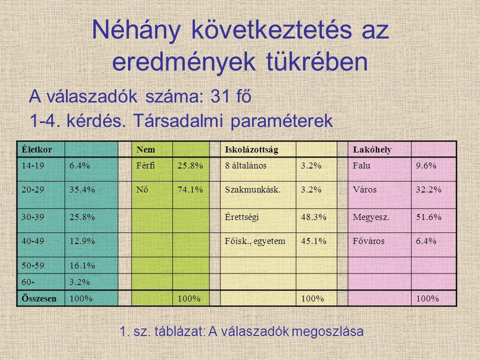 Néhány következtetés az eredmények tükrében A válaszadók száma: 31 fő 1-4. kérdés. Társadalmi paraméterek 1. sz. táblázat: A válaszadók megoszlása Éle