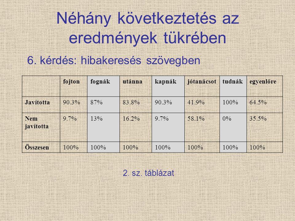 Néhány következtetés az eredmények tükrében 6. kérdés: hibakeresés szövegben 2. sz. táblázat fojtonfognákutánnakapnákjótanácsottudnákegyenlőre Javítot