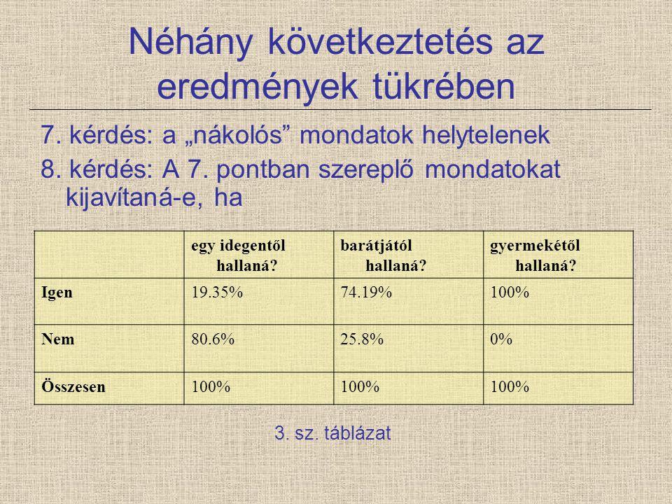 """Néhány következtetés az eredmények tükrében 7. kérdés: a """"nákolós"""" mondatok helytelenek 8. kérdés: A 7. pontban szereplő mondatokat kijavítaná-e, ha 3"""