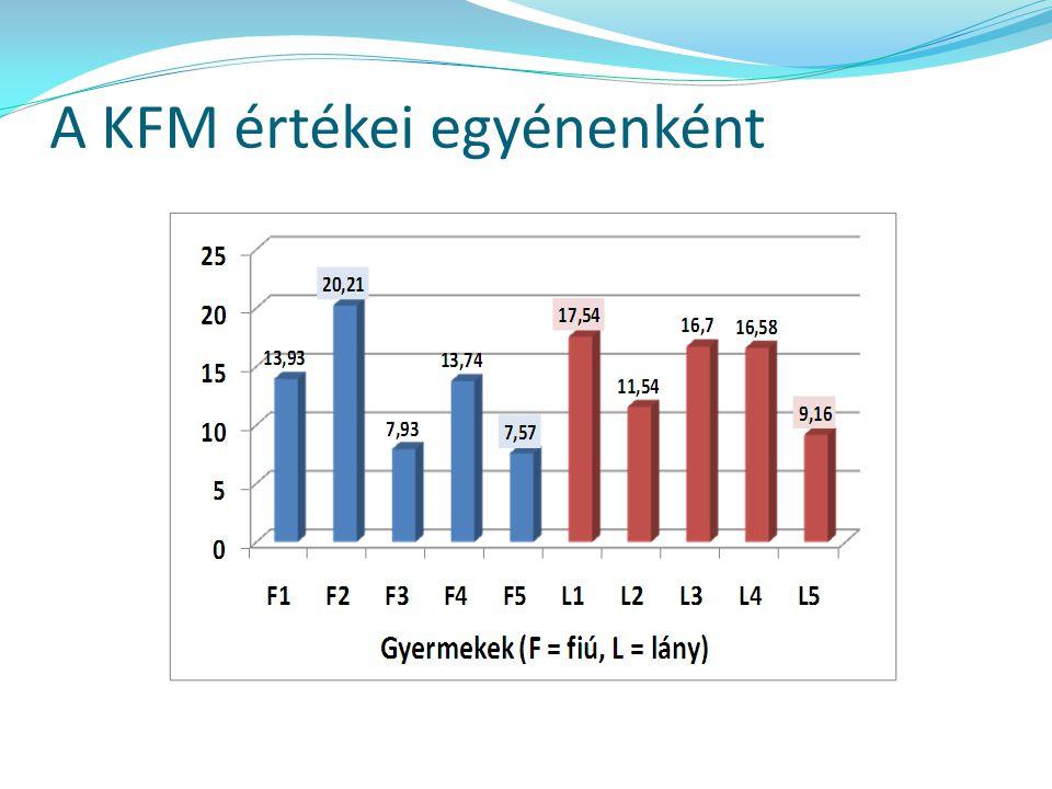 A KFM értékei egyénenként