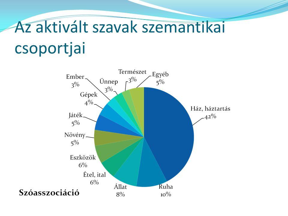 Az aktivált szavak szemantikai csoportjai