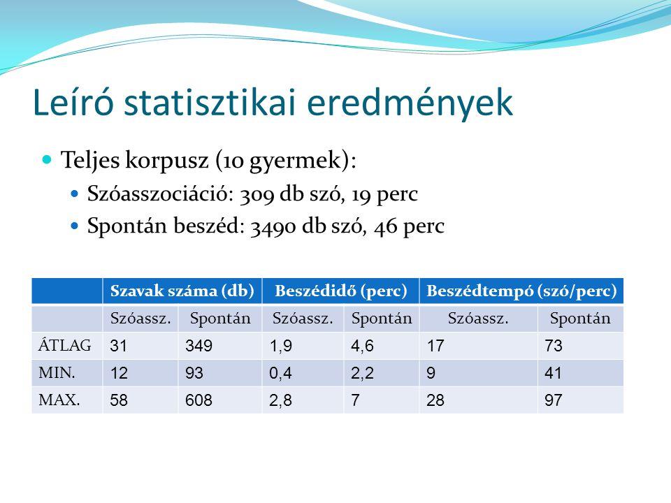 Leíró statisztikai eredmények Teljes korpusz (10 gyermek): Szóasszociáció: 309 db szó, 19 perc Spontán beszéd: 3490 db szó, 46 perc Szavak száma (db)B