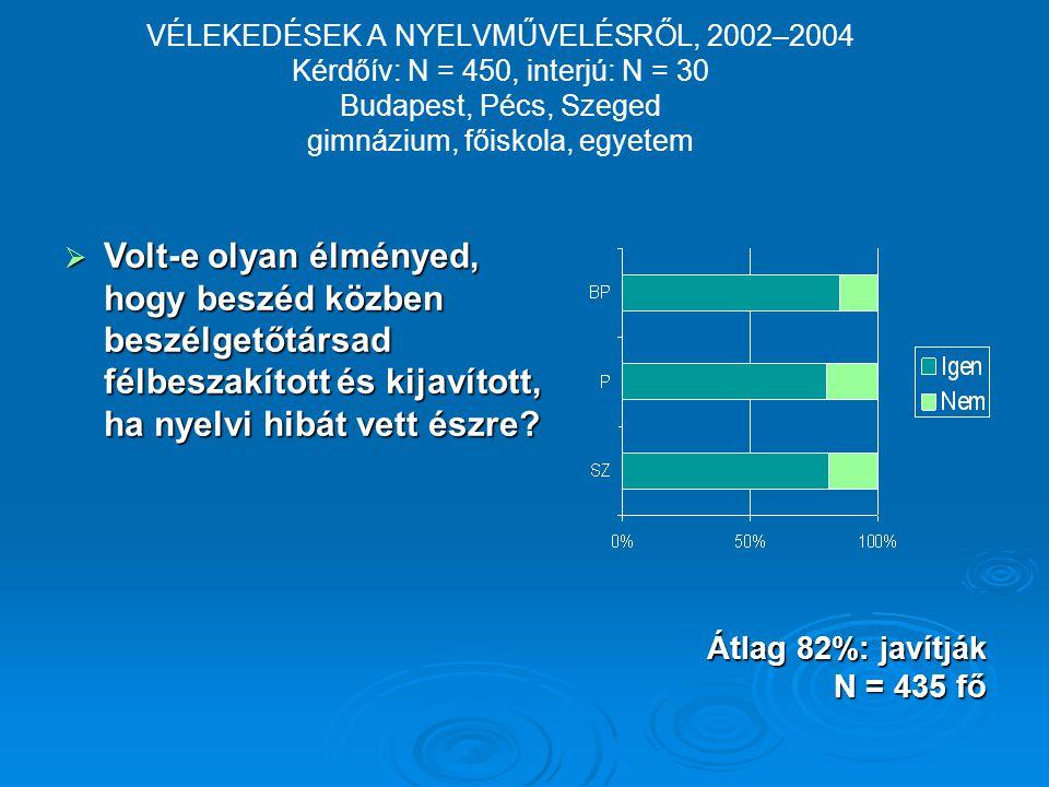 Átlag 82%: javítják N = 435 fő  Volt-e olyan élményed, hogy beszéd közben beszélgetőtársad félbeszakított és kijavított, ha nyelvi hibát vett észre.