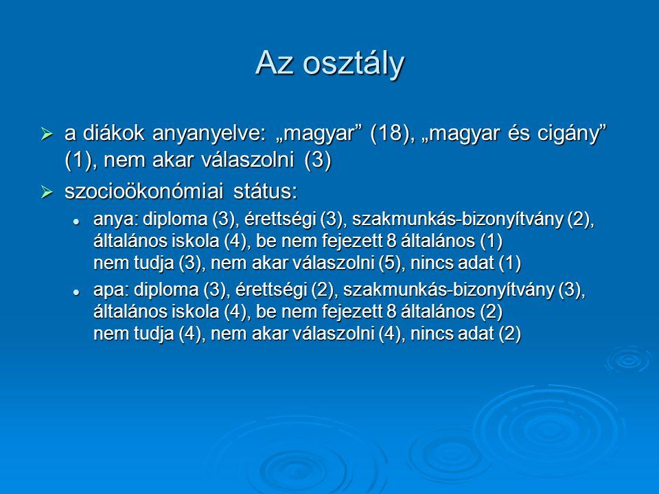 """Az osztály  a diákok anyanyelve: """"magyar (18), """"magyar és cigány (1), nem akar válaszolni (3)  szocioökonómiai státus: anya: diploma (3), érettségi (3), szakmunkás-bizonyítvány (2), általános iskola (4), be nem fejezett 8 általános (1) nem tudja (3), nem akar válaszolni (5), nincs adat (1) anya: diploma (3), érettségi (3), szakmunkás-bizonyítvány (2), általános iskola (4), be nem fejezett 8 általános (1) nem tudja (3), nem akar válaszolni (5), nincs adat (1) apa: diploma (3), érettségi (2), szakmunkás-bizonyítvány (3), általános iskola (4), be nem fejezett 8 általános (2) nem tudja (4), nem akar válaszolni (4), nincs adat (2) apa: diploma (3), érettségi (2), szakmunkás-bizonyítvány (3), általános iskola (4), be nem fejezett 8 általános (2) nem tudja (4), nem akar válaszolni (4), nincs adat (2)"""