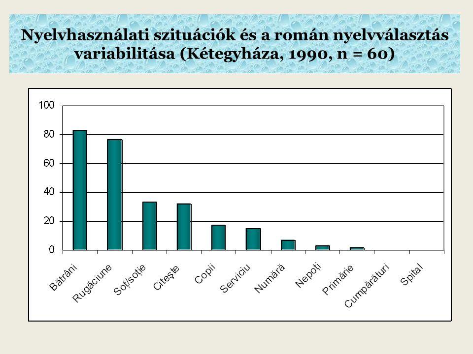 Nyelvhasználati szituációk és a román nyelvválasztás variabilitása (Kétegyháza, 1990, n = 60)