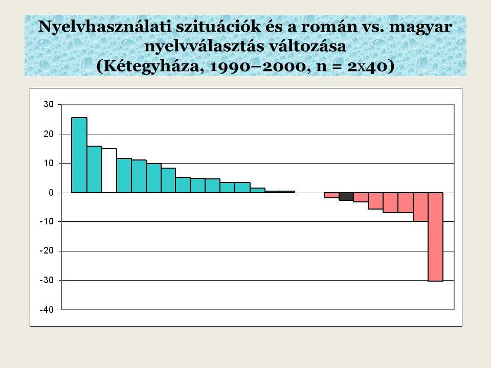 Nyelvhasználati szituációk és a román vs.