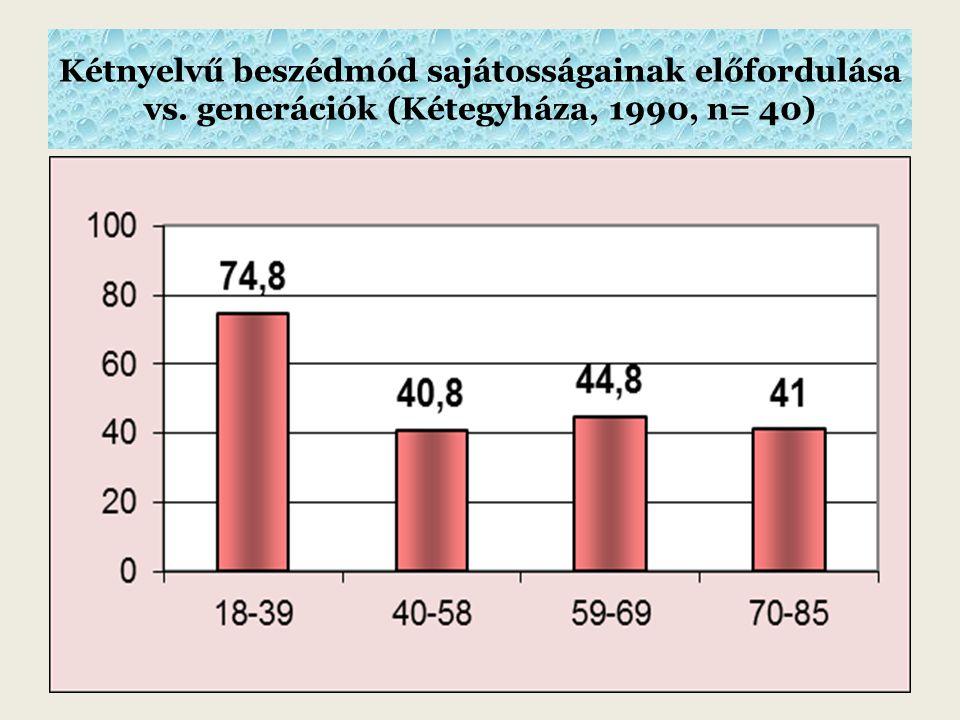 Kétnyelvű beszédmód sajátosságainak előfordulása vs. generációk (Kétegyháza, 1990, n= 40)