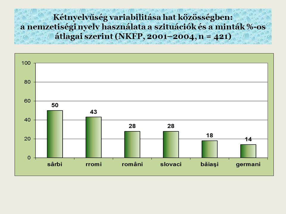 Kétnyelvűség variabilitása hat közösségben: a nemzetiségi nyelv használata a szituációk és a minták %-os átlagai szerint (NKFP, 2001–2004, n = 421)