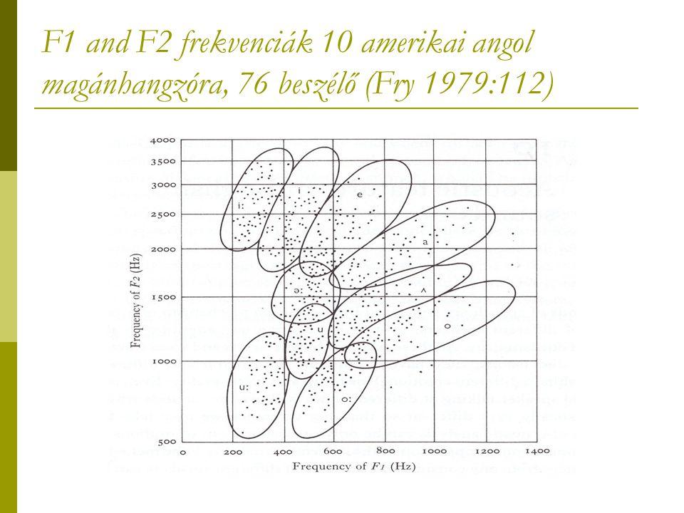 F1 and F2 frekvenciák 10 amerikai angol magánhangzóra, 76 beszélő (Fry 1979:112)