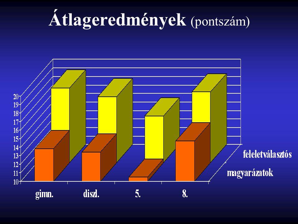 Átlageredmények (pontszám)