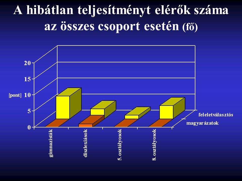 A hibátlan teljesítményt elérők száma az összes csoport esetén (fő)