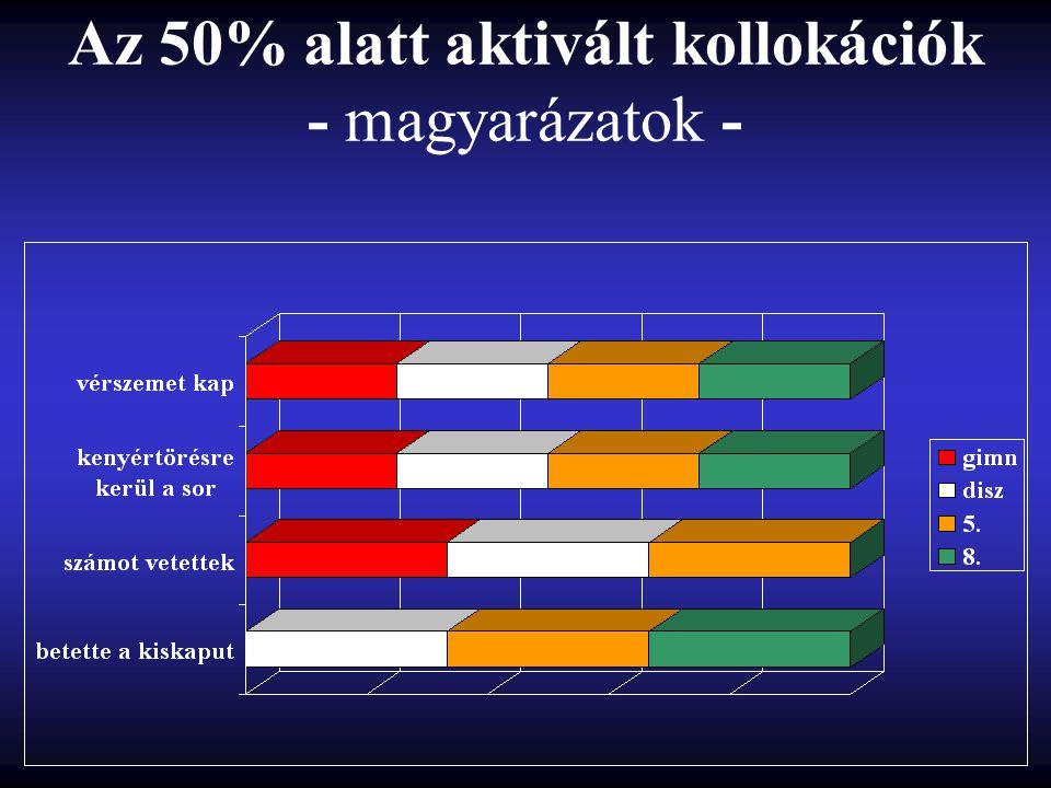 Az 50% alatt aktivált kollokációk - magyarázatok -