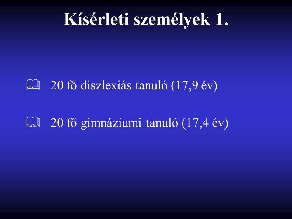 Kísérleti személyek 1.  20 fő diszlexiás tanuló (17,9 év)  20 fő gimnáziumi tanuló (17,4 év)