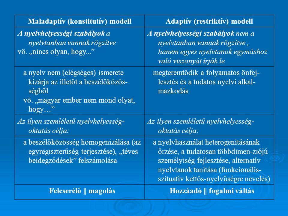 Maladaptív (konstitutív) modellAdaptív (restriktív) modell A nyelvhelyességi szabályok a nyelvtanban vannak rögzítve vö.