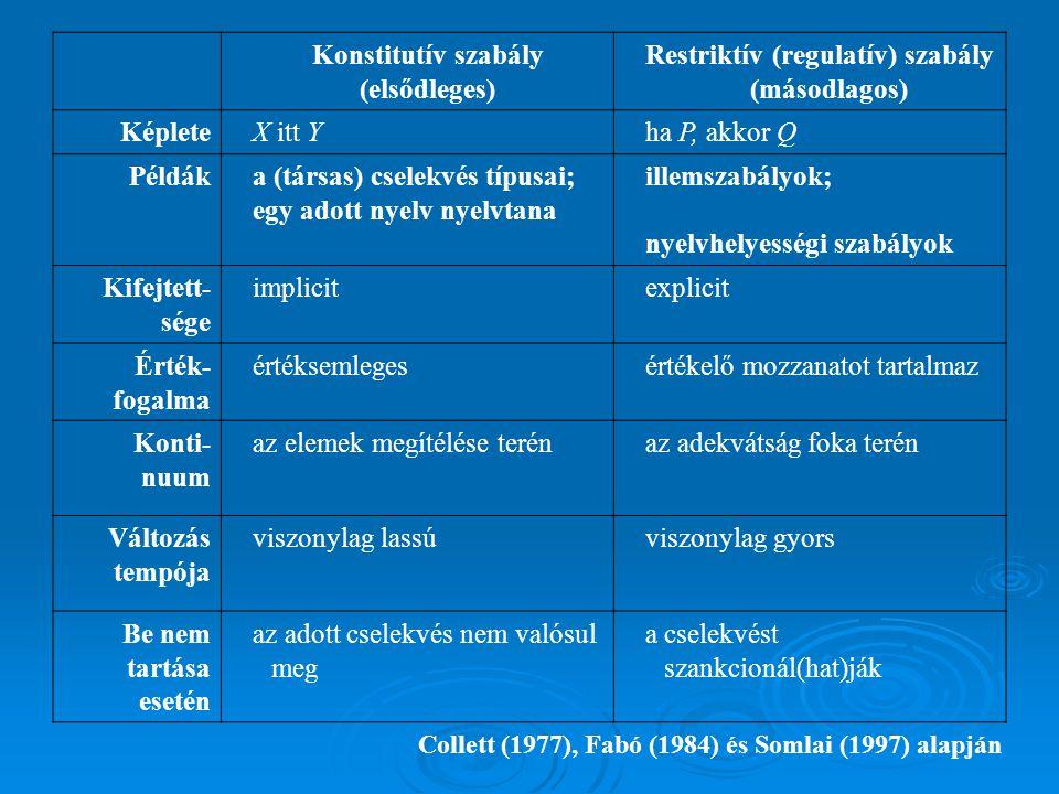 Konstitutív szabály (elsődleges) Restriktív (regulatív) szabály (másodlagos) KépleteX itt Yha P, akkor Q Példáka (társas) cselekvés típusai; egy adott nyelv nyelvtana illemszabályok; nyelvhelyességi szabályok Kifejtett- sége implicitexplicit Érték- fogalma értéksemlegesértékelő mozzanatot tartalmaz Konti- nuum az elemek megítélése terénaz adekvátság foka terén Változás tempója viszonylag lassúviszonylag gyors Be nem tartása esetén az adott cselekvés nem valósul meg a cselekvést szankcionál(hat)ják Collett (1977), Fabó (1984) és Somlai (1997) alapján