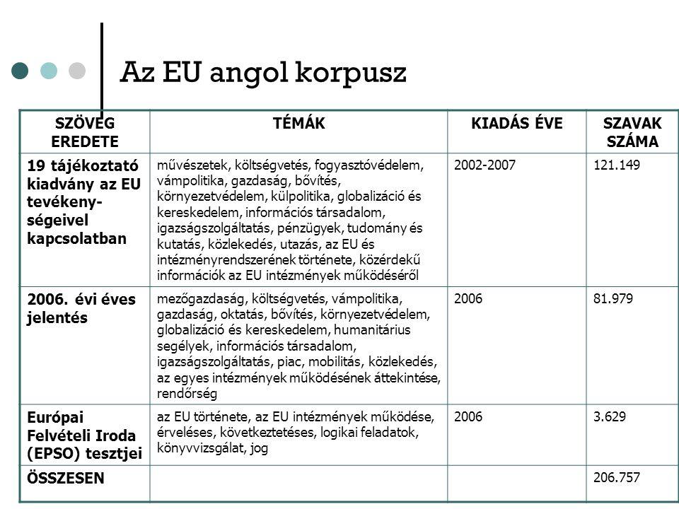 Az EU angol korpusz SZÖVEG EREDETE TÉMÁKKIADÁS ÉVESZAVAK SZÁMA 19 tájékoztató kiadvány az EU tevékeny- ségeivel kapcsolatban művészetek, költségvetés, fogyasztóvédelem, vámpolitika, gazdaság, bővítés, környezetvédelem, külpolitika, globalizáció és kereskedelem, információs társadalom, igazságszolgáltatás, pénzügyek, tudomány és kutatás, közlekedés, utazás, az EU és intézményrendszerének története, közérdekű információk az EU intézmények működéséről 2002-2007121.149 2006.