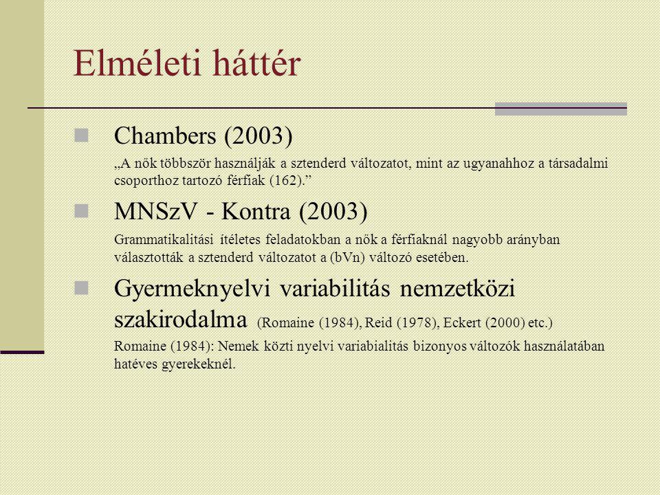 """Elméleti háttér Chambers (2003) """"A nők többször használják a sztenderd változatot, mint az ugyanahhoz a társadalmi csoporthoz tartozó férfiak (162). MNSzV - Kontra (2003) Grammatikalitási ítéletes feladatokban a nők a férfiaknál nagyobb arányban választották a sztenderd változatot a (bVn) változó esetében."""