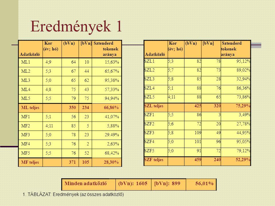 Eredmények 1 Adatközlő Kor (év; hó) (bVn) [bVn] Sztenderd tokenek aránya ML14;9641015,63% ML25;3674465,67% ML35;0656295,38% ML44;8754357,33% ML55;5797594,94% ML teljes 35023466,86% MF15;1562341,07% MF24;118555,88% MF35;0782329.49% MF45;37622,63% MF55;5765268,42% MF teljes 37110528,30% Adatközlő Kor (év; hó) (bVn) [bVn] Sztenderd tokenek aránya SZL15;3827895,12% SZL25;7827389,02% SZL35;8852832,94% SZL45;1887686,36% SZL54;11886573,86% SZL teljes 42532075,29% SZF15;58633,49% SZF25;6722027,78% SZF35;81094944,95% SZF45;01019695,05% SZF55;0917279,12% SZF teljes 45924052,29% Minden adatközlő(bVn): 1605[bVn]: 89956,01% 1.