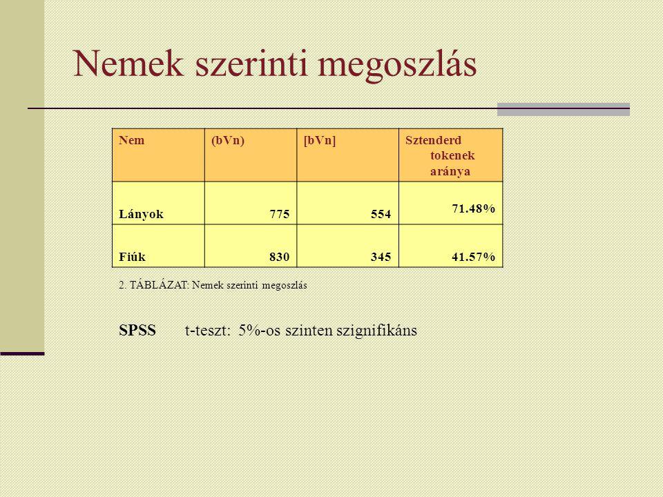 Nemek szerinti megoszlás Nem(bVn)[bVn]Sztenderd tokenek aránya Lányok775554 71.48% Fiúk83034541.57% 2.