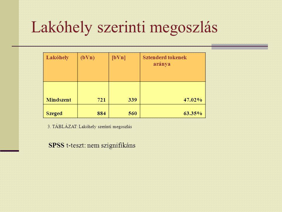Lakóhely szerinti megoszlás Lakóhely(bVn)[bVn]Sztenderd tokenek aránya Mindszent72133947.02% Szeged88456063.35% 3.