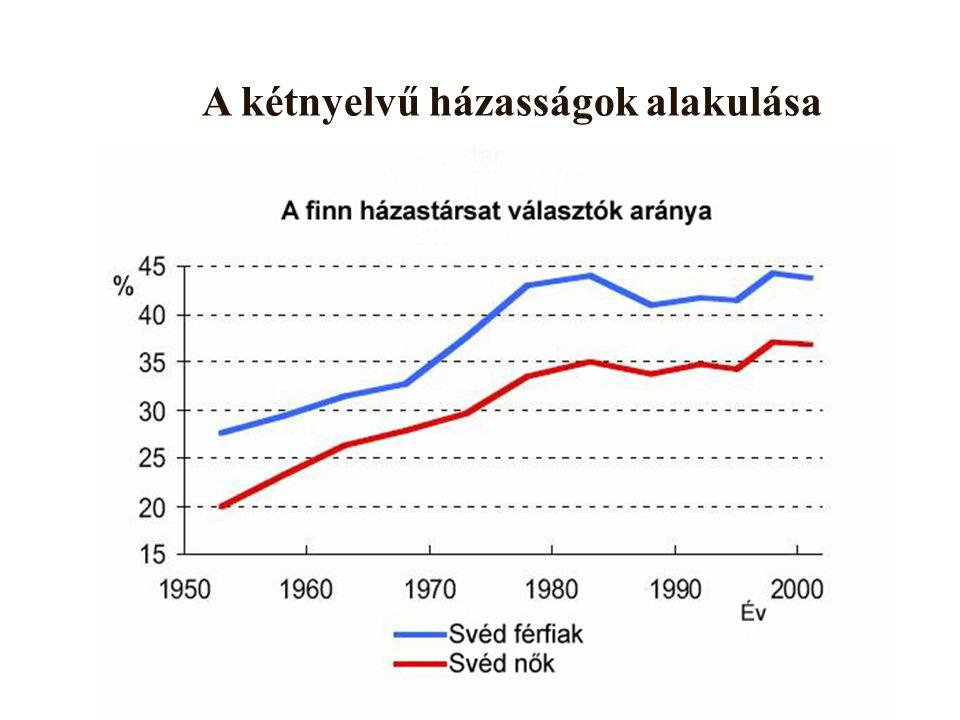 A svéd lakosság alakulása néhány nagyvárosban (%) 25.032.53.18.62005 27.237.44.110.81990 31.044.66.914.71970 40.456.921.743.01950 Vasa (Vaasa) Borgå (Porvoo) Vanda (Vantaa) Esbo (Espoo)
