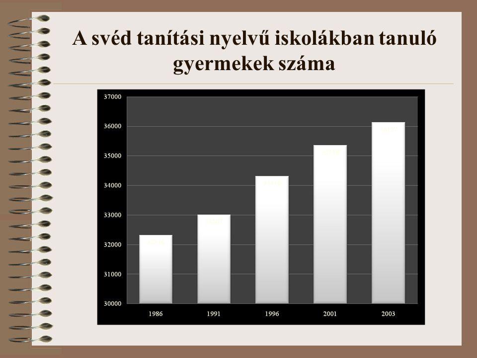 A svéd tanítási nyelvű iskolákban tanuló gyermekek száma