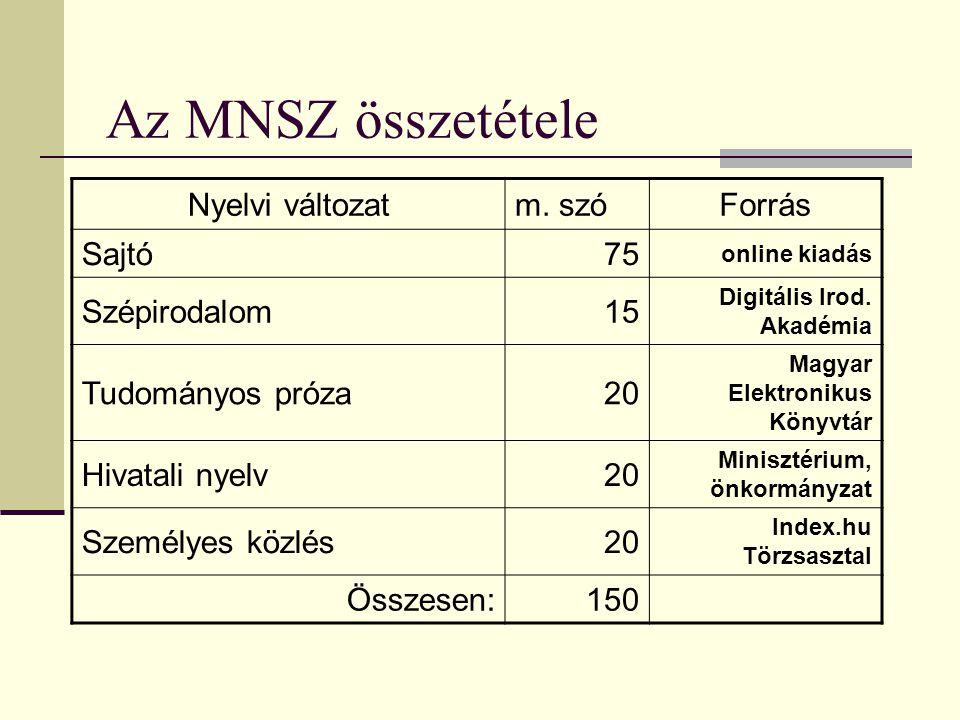 Az MNSZ összetétele Nyelvi változatm.