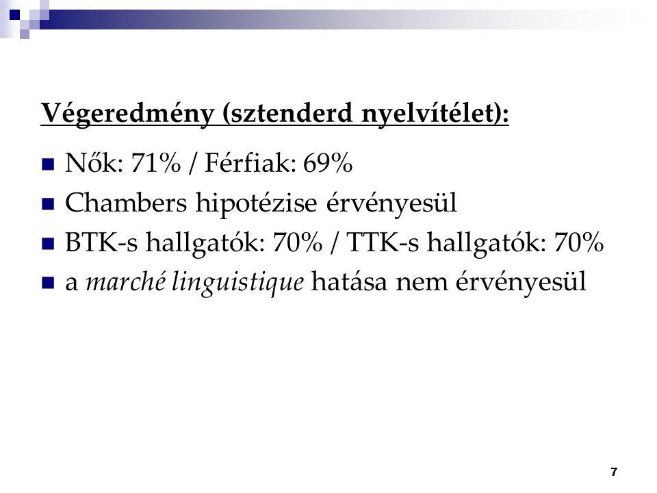 7 Végeredmény (sztenderd nyelvítélet): Nők: 71% / Férfiak: 69% Chambers hipotézise érvényesül BTK-s hallgatók: 70% / TTK-s hallgatók: 70% a marché linguistique hatása nem érvényesül