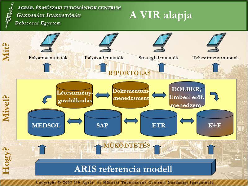 A VIR alapja ETR SAP Dokumentum- menedzsment DOLBER MEDSOL Létesítmény- gazdálkodás Folyamat mutatókPályázati mutatókStratégiai mutatókTeljesítmény mu